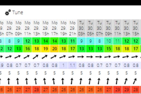 Hướng Dẫn Cách Check Gió với Windguru
